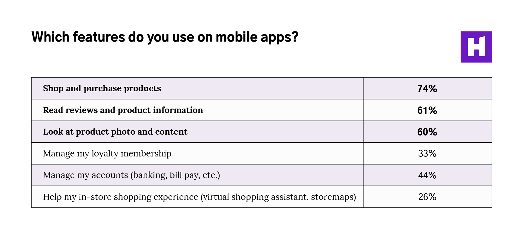 01-Which-features-do-you-use-on-mobile-apps