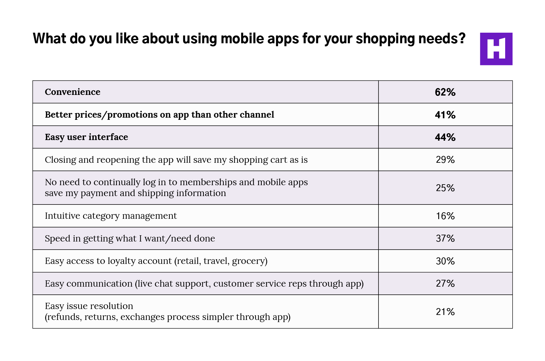 02-What-do-like-about-using-mobile-apps-for-your-shopping-needs