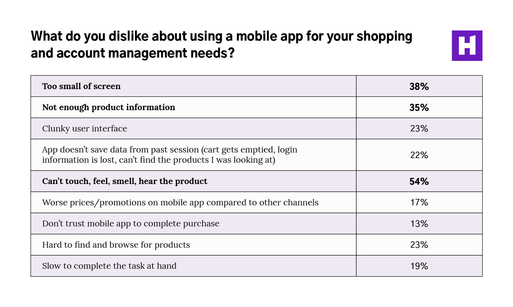 03-What-do-you-dislike-about-using-a-mobile-app-for-your-shopping-needs